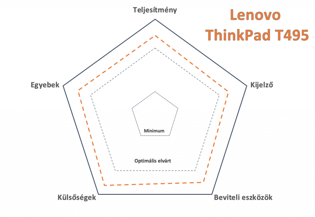 lenovo thinkpad t495 teszt